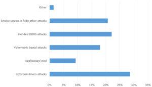04_greatest_DDoS_Threat